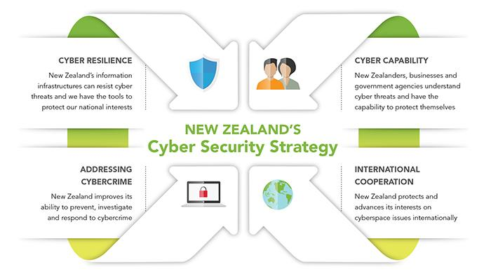 New Zealand S Cyber Security Strategy Department Of The