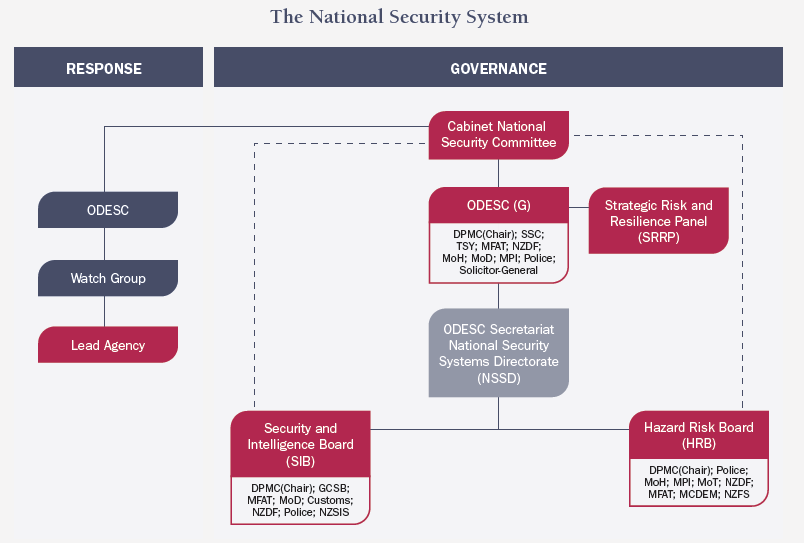 Figure 2: The National SecuritySystem