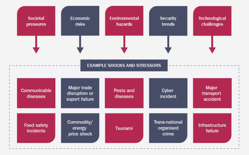 Risk drivers in New Zealand's strategic securityenvironment