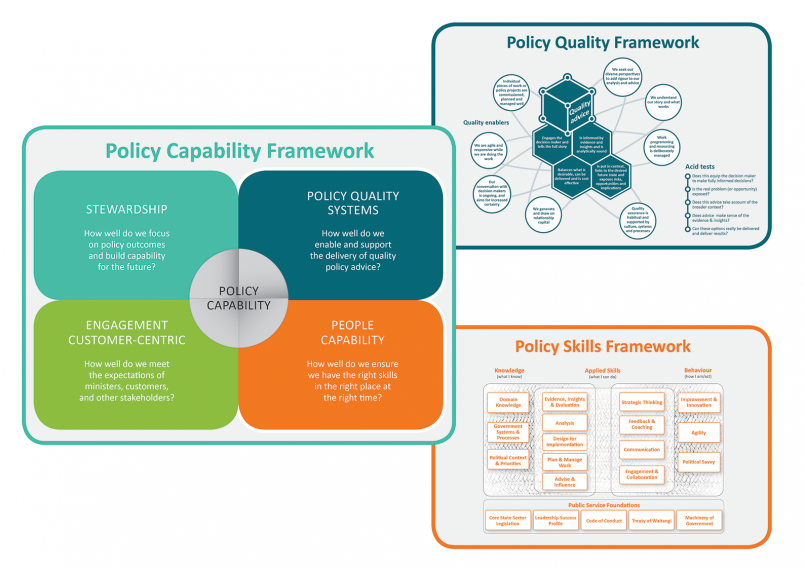 Diagram showing all 3 policy improvement frameworks