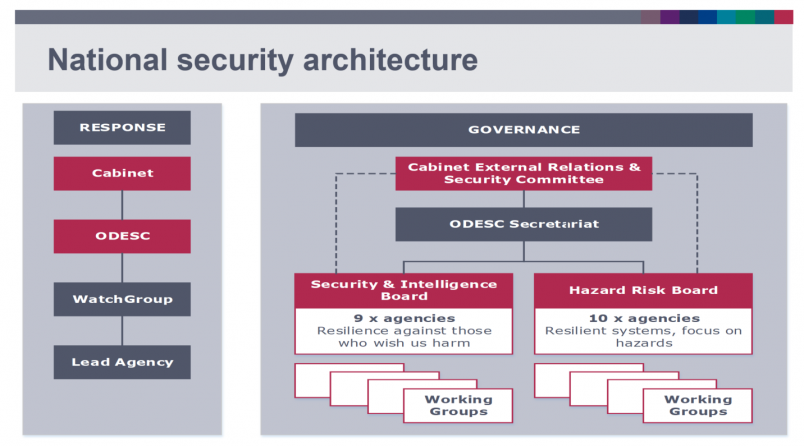 National Security Architecture (May 2019)