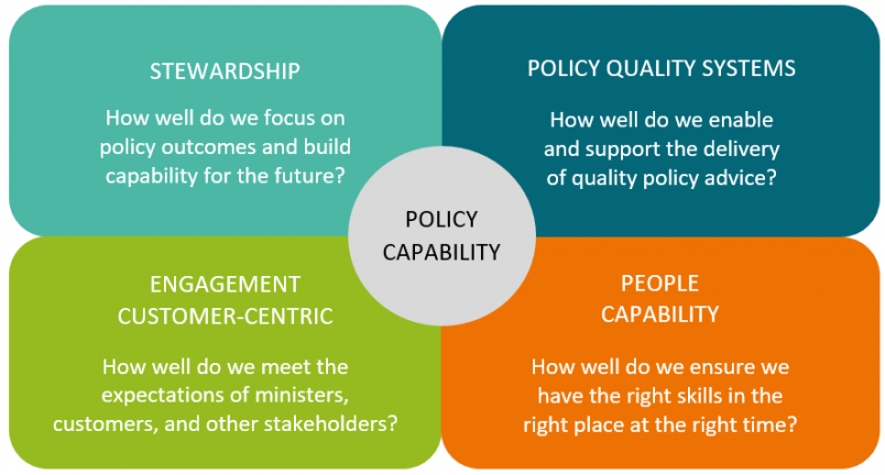 The Policy Capability Framework sets out the main components of capability: Stewardship, policy quality systems, engagement customer-centric, and people capability