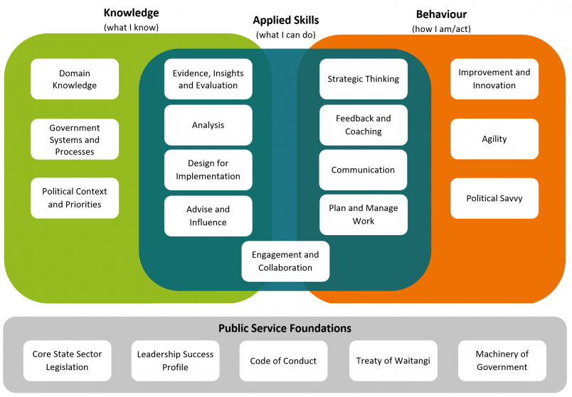The Policy Project's Policy Skills Framework describes the mix of knowledge, skills and behaviours required of the modern policy practitioner.
