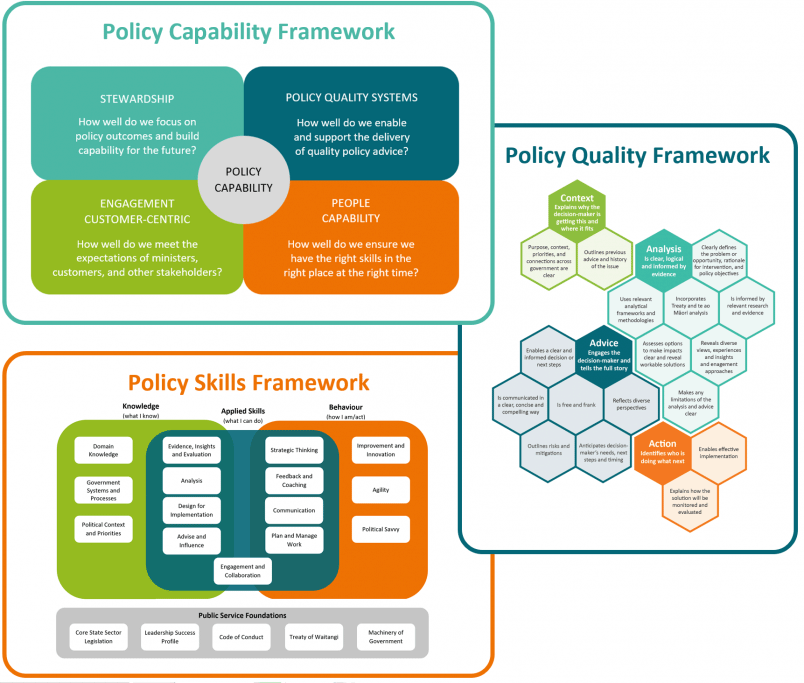 Images of the Policy Project's three policy improvement frameworks: Policy Cabability Framework, Policy Quality Framework, and the Policy Skills Framework