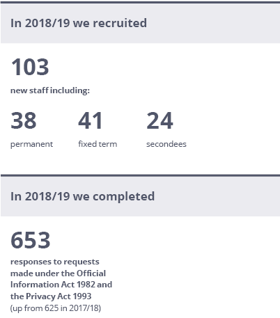 2018/19 Recruit numbers and responses to OIAs