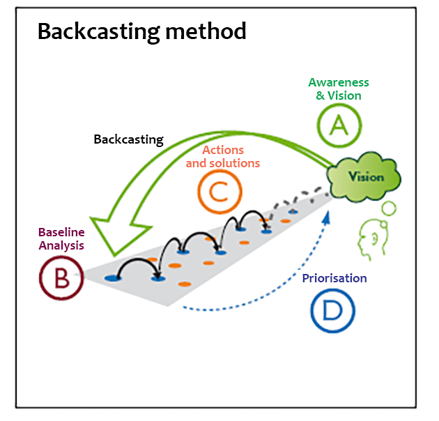 An illustrated diagram of the backcasting process.