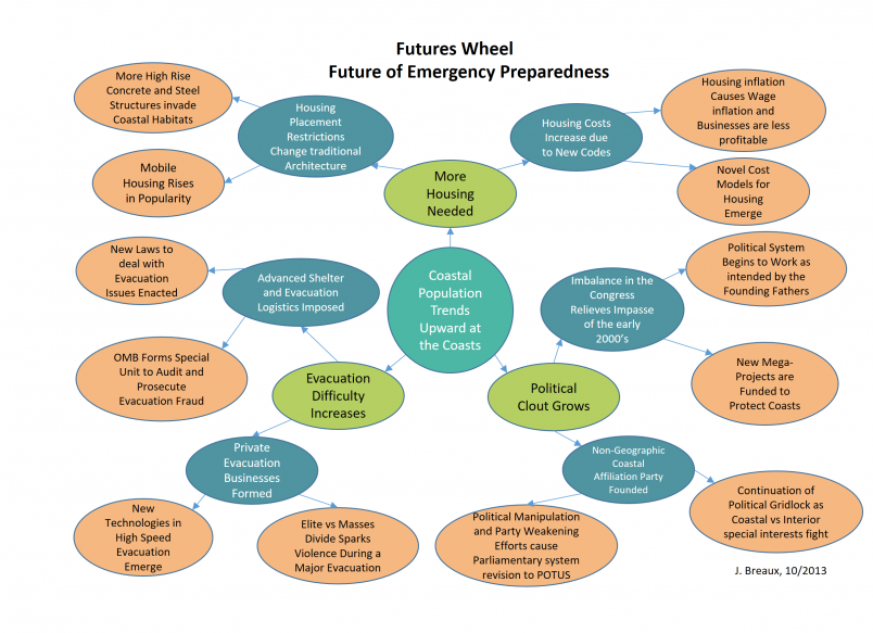 An example Futures Wheel summarising the the thinking, interactions, and emergent patterns around the topic Future of Emergency Preparedness