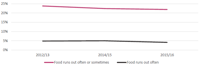 Figure 6: Proportion of children living in households reporting food runs out often or sometimes, and often