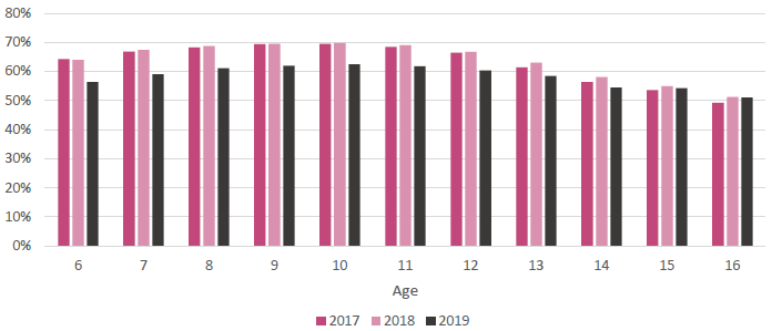 Figure 12: Percentage of students attending school regularly by age (2017-2019)