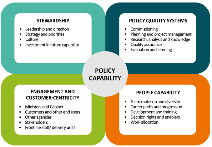 Policy Capability Framework Elements
