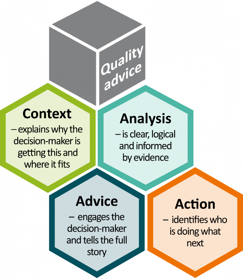 The four key aspects of quality policy advice: context, analysis, advice and action