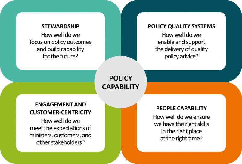 Overview of Policy Capability