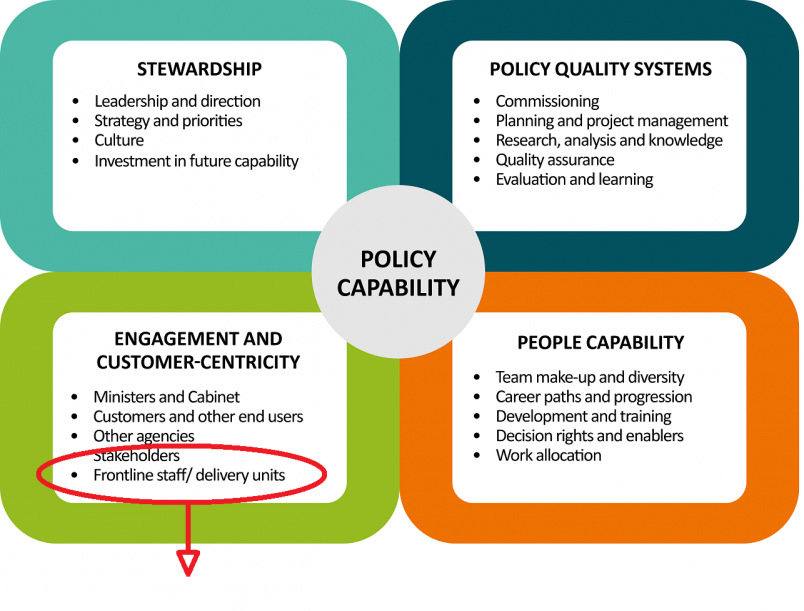 Policy capability highlighting stakeholders and frontline staff or delivery units